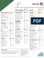 Social Progress Index