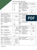 BSN Curriculum 2012