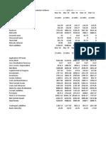 HUL Financials