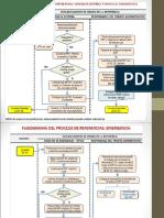 Flujogramas Del Proceso Referencia