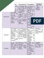 Cuadro Comparativo de Las Tecnicas e Instrumentos de Inv.