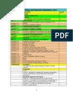 FSSAI Final Regulations 2010