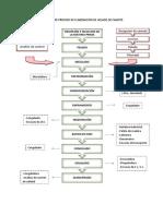 DIAGRAMA DE PROCESO DE ELABORACIÓN DE HELADO DE CAMOTE.pdf
