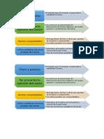 Caracteristicas de Los Articulos Informativos