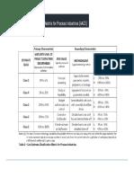 PM - Cost Estimate Class and Accuracy Matrix