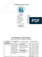 Tabel Ringkasan Amdal (Kel 3)