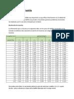 Control de Variables -Peso