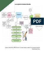 Mapa Conceptual de La Evaluación Educativa