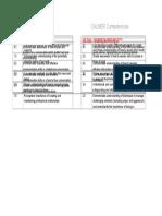 CALMER Competencies Table