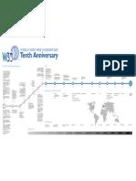 Timeline W3C