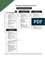 RESUMEN DE GESTION DE RECURSOS HUMANOS DEL PROYECTO - PART 1.docx