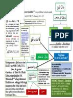 Skema Tafsir Khaatamannabiyyin_versi Rasulullah Saw.