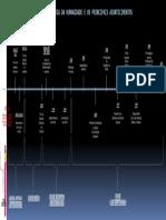 linha do tempo.pdf