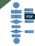 Flow Chart CDD
