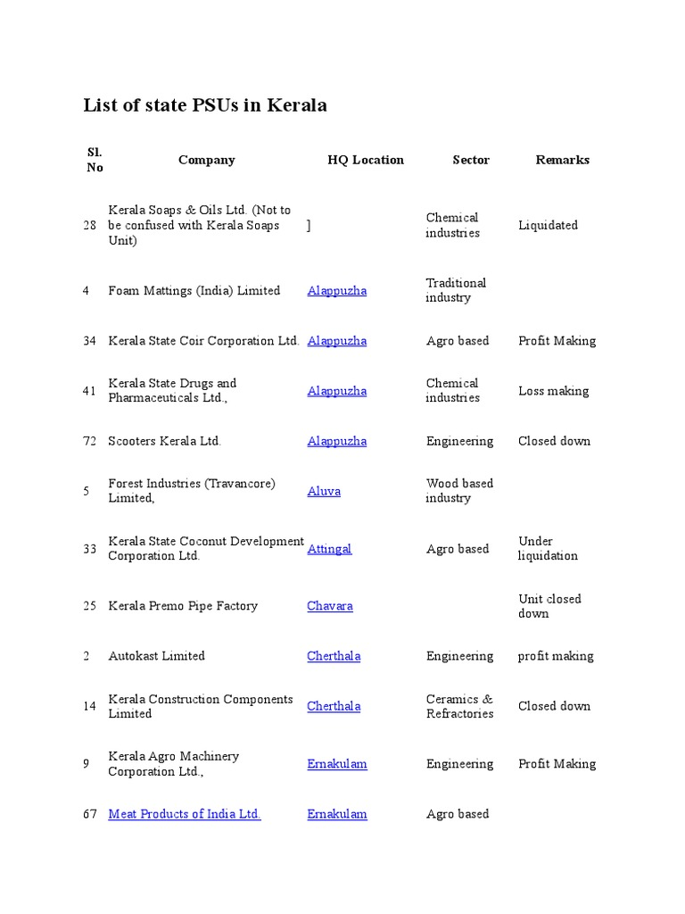 List Of State Psus In Kerala Kerala Industries