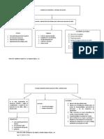 esquemas organizaciones