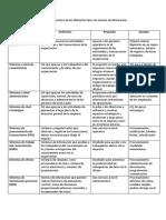 Cuadro Comparativo de Los Diferentes Tipos de Sistema de Información