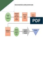 Diagrama Del Proceso de Recepción de La Empresa Mayorista Makro