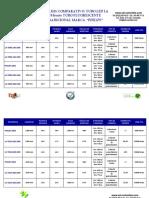 Analisis Comparativo Tubo Led T8 vs Tubo Fluorescente Philips