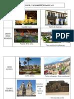 Bienes Culturales Inmuebles y Zonas Monumentales