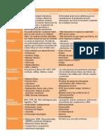 Cuadros Comparativos de Artritis Reumatoide y Lupus Eritematoso Sistémicos