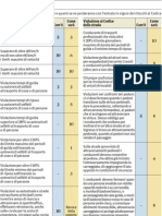 Codice Strada Riforma Nuove Riduzioni Punti Patente