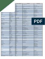 TablaMedicamentosPedia.pdf