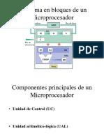 Esquema de Funcionamiento de Un Microprocesador