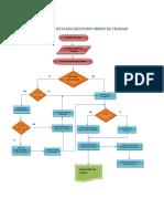 Diagrama de Flujo Ejecucion Orden de Trabajo