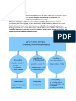 Government of India Structure