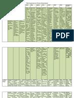 Tabla Comparativa Las Teorías Del Aprendizaje