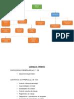 Estructura Código de Trabajo