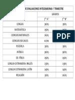 Cronograma de Evaluaciones Integradoras 1 Trimestre