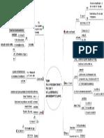Mindmap | Impairment of Assets