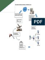 Evidencia 13- 10. Esquema Grafico Sistemas de Control Al Interior de La Dfi