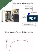 Diagrama esfuerzo deformación