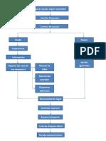 Diagrama de Flujo Compra de Maquinaria