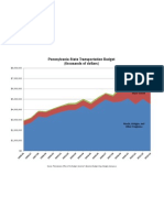 PA Transportation Spending