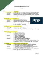 Fejlsætninger - De 20 Mest Almindelige - Og Grammatikken Bag Disse (1)