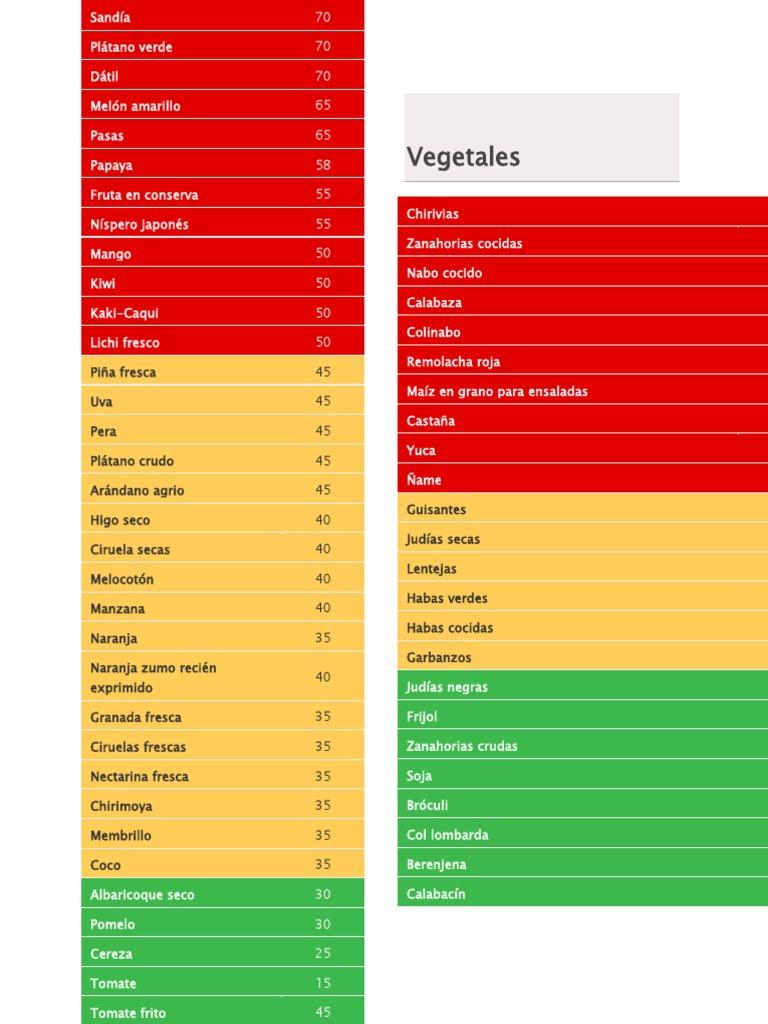tomate en dieta ceto