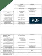 Livro 2_temas Em Educação_tabela de Autores