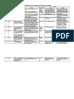 Analisa STPM Pengajian Am 2 Bah. E 2000-2009