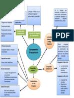 Mapa Conceptual Lenguajes de Programación