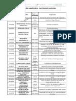 Liste Supplement Nutritionnel