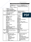 Endocrine System.disorder