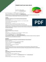 Daftar Lembaga Pemberi Bantuan Dana Hibah