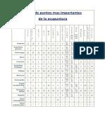 tabla puntos de acupuntura.pdf