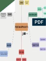 Mapas Mentais Processo Civil 2017