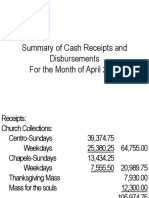 Financial Report April 2015