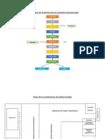 Flujograma de Elaboracion e Instalaciones
